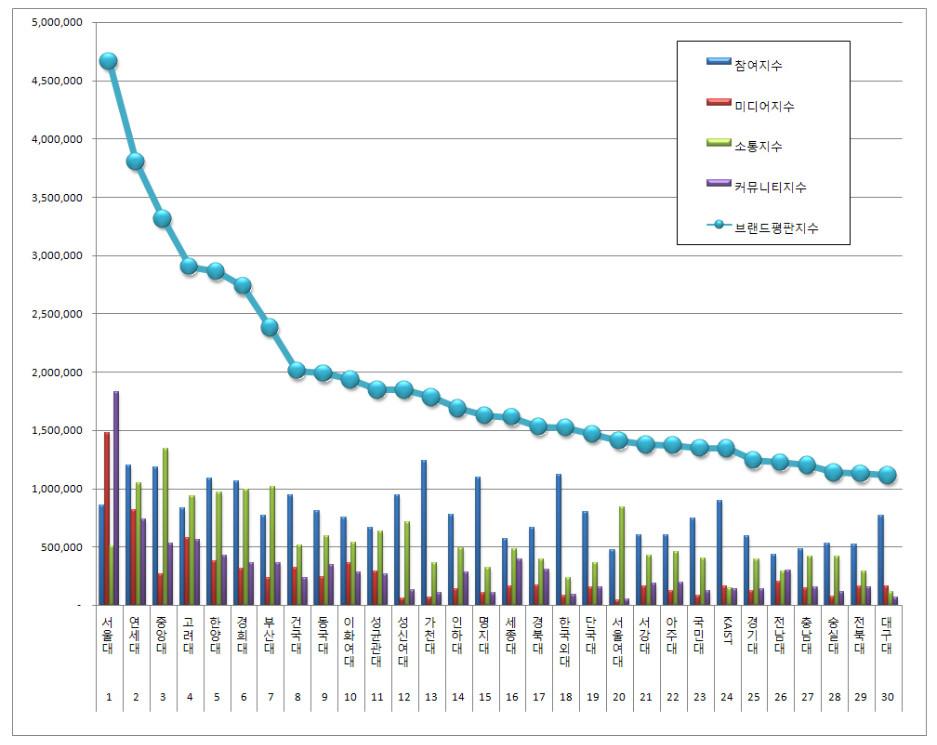 대학교브랜드빅데이터평판2017년7월분석결과.jpg