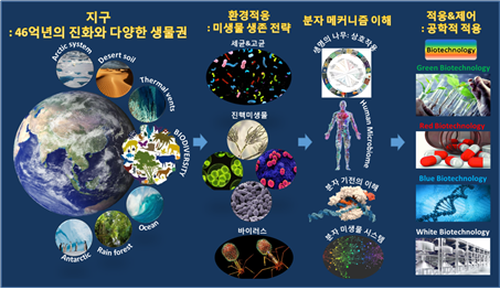 생명과학과.png